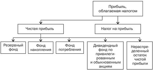 Распределение