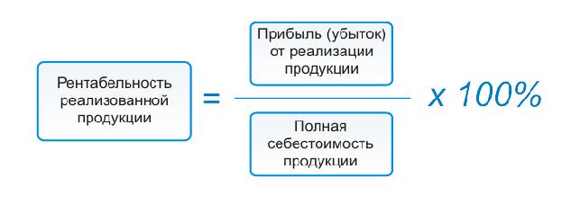 Формула рентабельности продукции