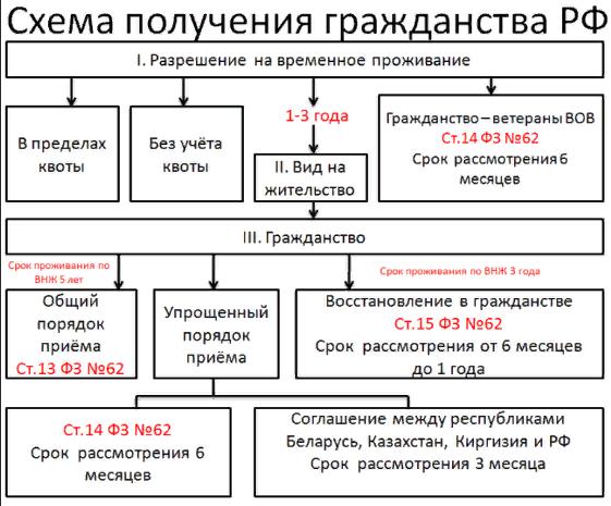 гражданство рф украинцев 2020