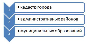 Уровни кадастра